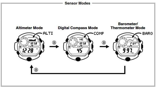 Ấn Nút D để thay đổi các chế độ cảm biến