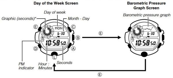 Hiển thị trên màn hình khi Ấn Nút E