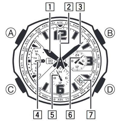 Các chức năng của kim 5132