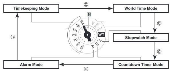Các chế độ khi lần lượt Ấn Nút C 5240