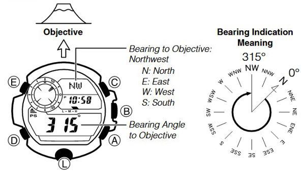 Hiển thị phương hướng của đối tượng (trong ảnh là NW tức Tây Bắc)