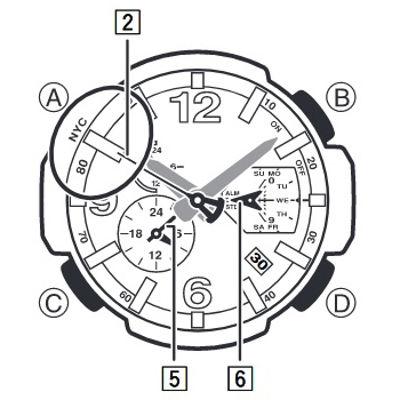Các thành phần tham gia cài đặt giờ chuẩn hoặc giờ mùa hè 5245