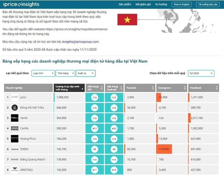 Bảng Xếp Hạng Thương Mại Điện Tử Việt Nam Iprice - Top 2 Hải Triều