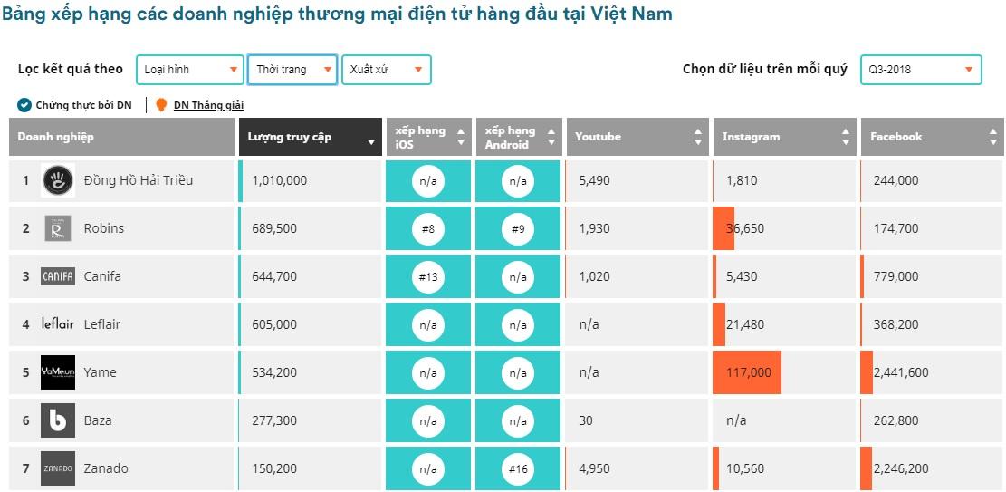 Bảng Xếp Hạng Thương Mại Điện Tử Việt Nam Iprice - Top 1 Hải Triều