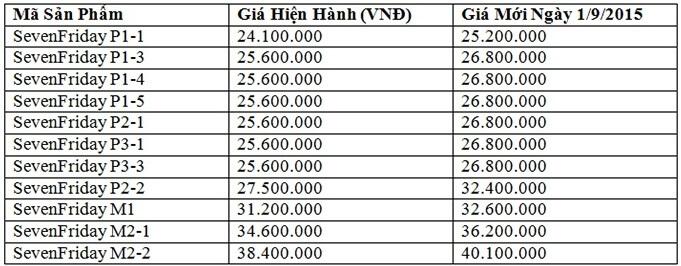 sevenfriday-dieu-chinh-gia-niem-yet-san-pham-tai-viet-nam 8a