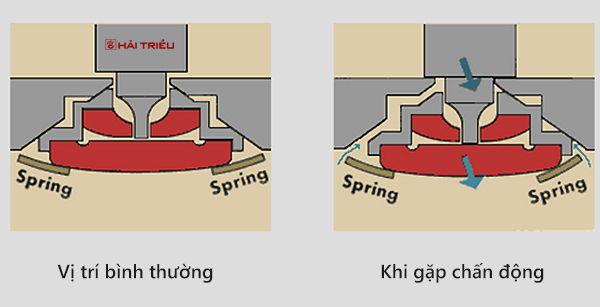 Chân Kính Đồng Hồ - Jewel Là Gì, Tác Dụng, Mức Độ Cần Incabloc