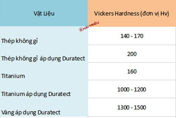 Vô Số Đồng Hồ Citizen Bền Đẹp Nhờ Công Nghệ Duratect Bảng Số Liệu
