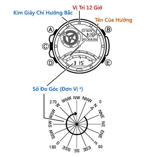 Cách Sử Dụng Chức Năng La Bàn Đồng Hồ G-Shock GA-1000 (GRAVITYMASTER) Nút Bấm Hiển Thị Xác Định Hướng