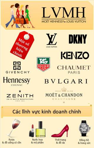 LVMH Group, Tập Đoàn Đồng Hồ Lớn Thứ 3 Thế Giới Sở Hữu TAG Heuer, Hublot, Zenith ... LVMH Group