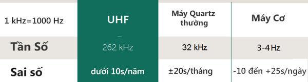 Khám Phá Công Nghệ Đồng Hồ Bulova UHF (Ultra High Frequency - Tần Số Cực Cao) So Sánh