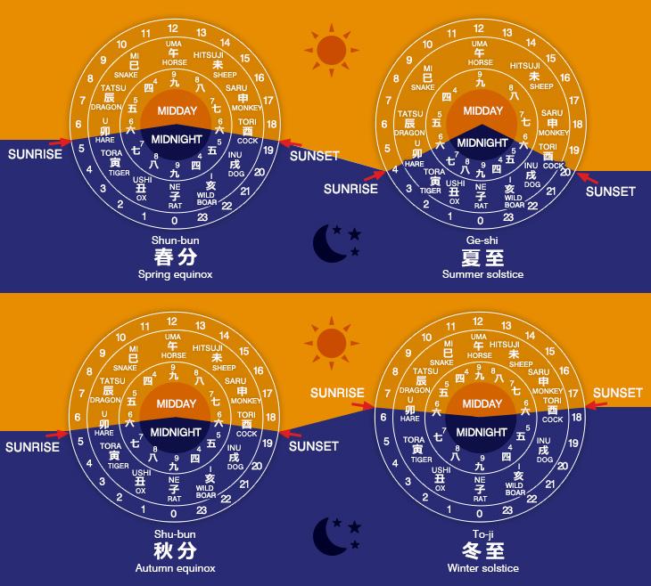 Mannen Jimeishou - Myriad Year Clock, Đồng Hồ Phức Tạp Nhất Nhật Bản Thời Gian Dài Ngắn Của Các Mùa