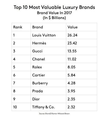 Rolex Là Thương Hiệu Đồng Hồ Có Giá Trị Nhất Thế Giới Xếp Hạng Top 10