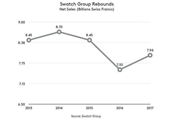 Doanh Thu Của Tập Đoàn Swatch Tăng 5.8% Năm 2017 Đồ Thị Doanh Thu