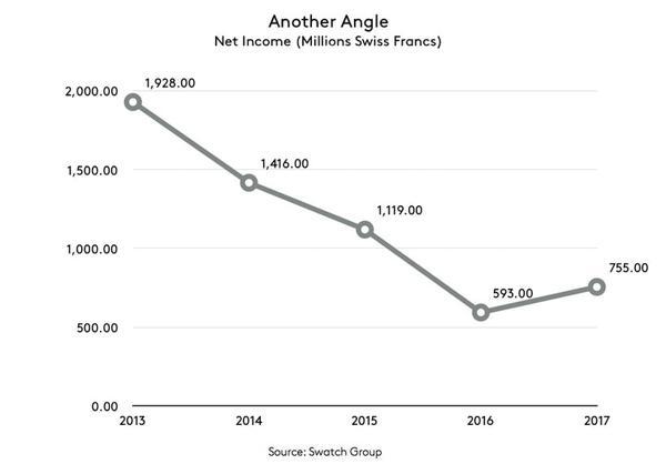 Doanh Thu Của Tập Đoàn Swatch Tăng 5.8% Năm 2017 Lãi Ròng