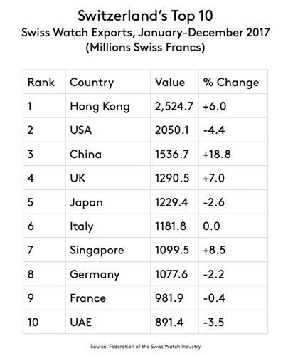 Hết Năm 2017: Ngành Công Nghiệp Đồng Hồ Thụy Sĩ Đã Tích Cực Khởi Sắc