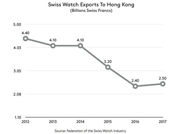 Hết Năm 2017: Ngành Công Nghiệp Đồng Hồ Thụy Sĩ Đã Tích Cực Khởi Sắc Hong Kong
