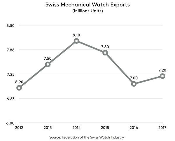 Hết Năm 2017: Ngành Công Nghiệp Đồng Hồ Thụy Sĩ Đã Tích Cực Khởi Sắc Đồng Hồ Cơ