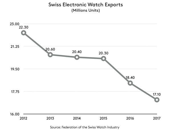 Hết Năm 2017: Ngành Công Nghiệp Đồng Hồ Thụy Sĩ Đã Tích Cực Khởi Sắc Đồng Hồ Quartz