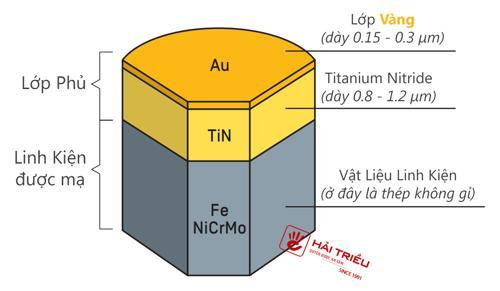 Giải Đáp: Liệu Đồng Hồ Đeo Tay Màu Vàng Có Được Mạ Vàng Thật? PVD