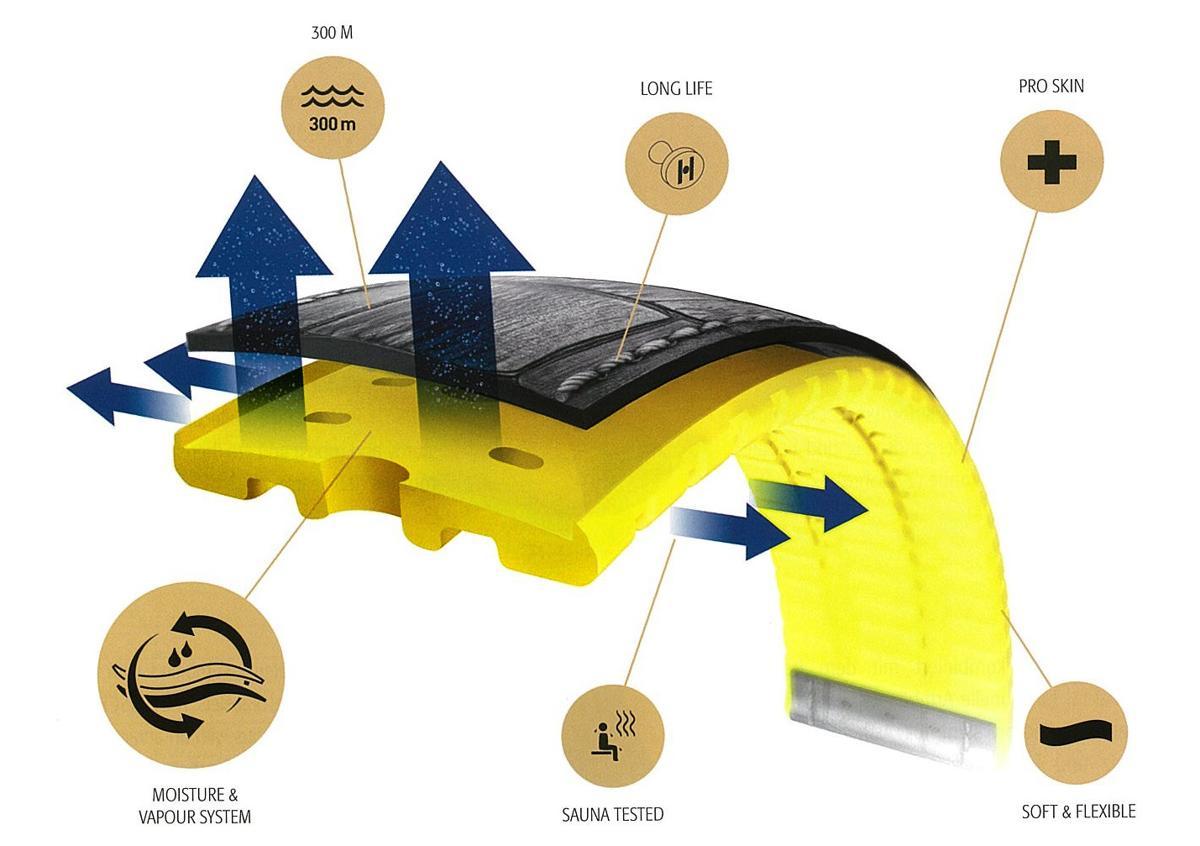 Tổng quát cấu tạo và một số đặc tính của dây Hirsch Performance