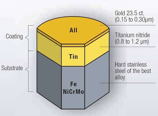 Đồng hồ vàng 18K nguyên khối có làm bằng vàng thật không? - Ảnh: 7