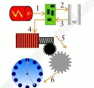 Đồng hồ Quartz là gì? Ưu, nhược điểm trên đồng hồ quartz - Ảnh: 4
