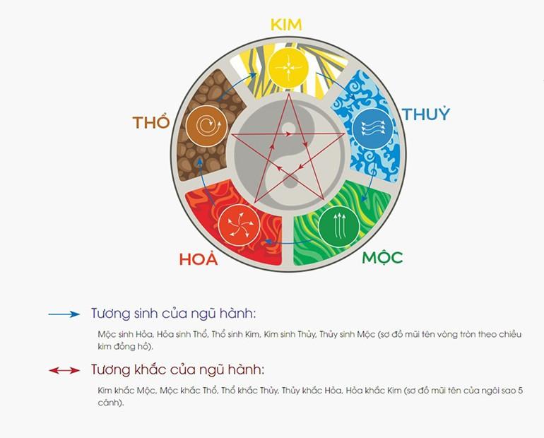 Người mệnh Thủy hợp màu gì nhất? Hợp và khắc với tuổi nào?