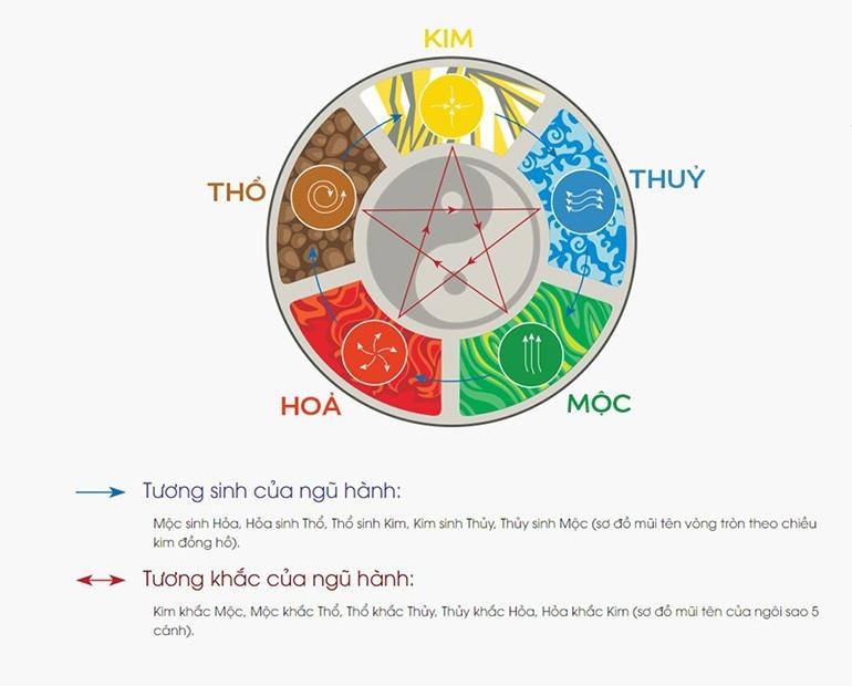 Người mệnh Thổ hợp màu gì nhất? Hợp và khắc với tuổi nào?